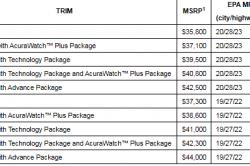 2018 Acura RDX price 250x166 2018 Acura RDX Changes