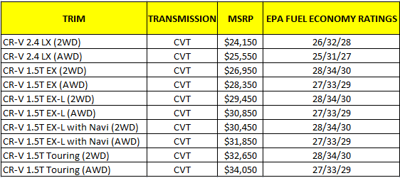 2018 Honda CR-V Hybrid Price Release Date Touring